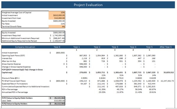 language school financial model Project Evaluation