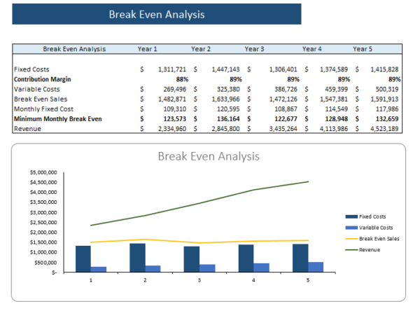 language school financial model break even analysis