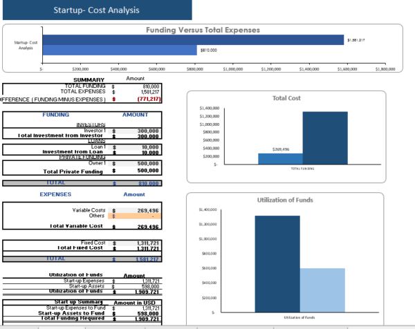 language school financial model startup Summary