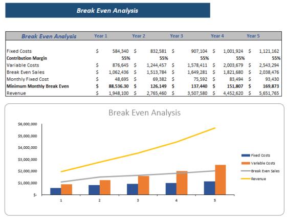 3D Bio Print Excel Financial Model Break Even Analysis