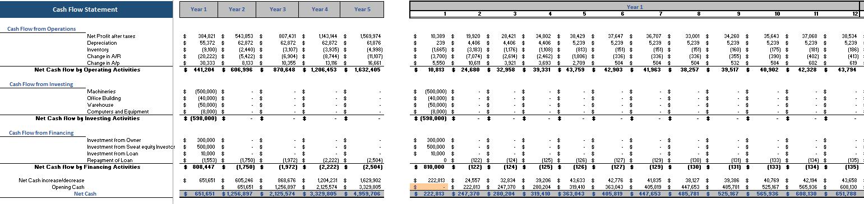 3D Bio Print Excel Financial Model Cash Flow