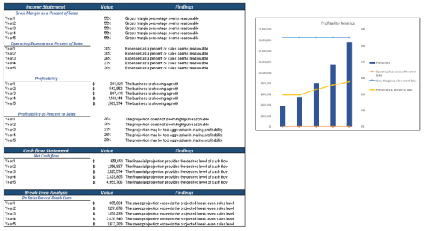 3D Bio Print Excel Financial Model Diagnostic Sheet