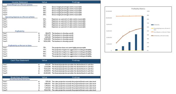 Data Analytics Excel Financial Model Diagnostic Sheet