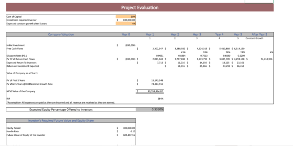 Dermatology Center Excel Financial Model Template Project Evaluation