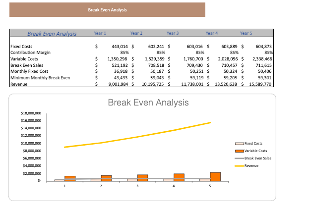Escape Room Excel Financial Model Template Breakeven analysis