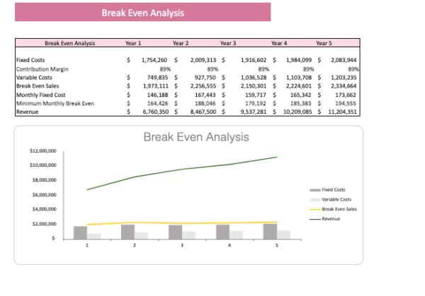 Martial Arts Financial Model breakeven analysis