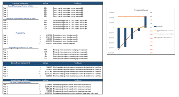 Personal Trainer Excel Financial Model diagnostic sheet