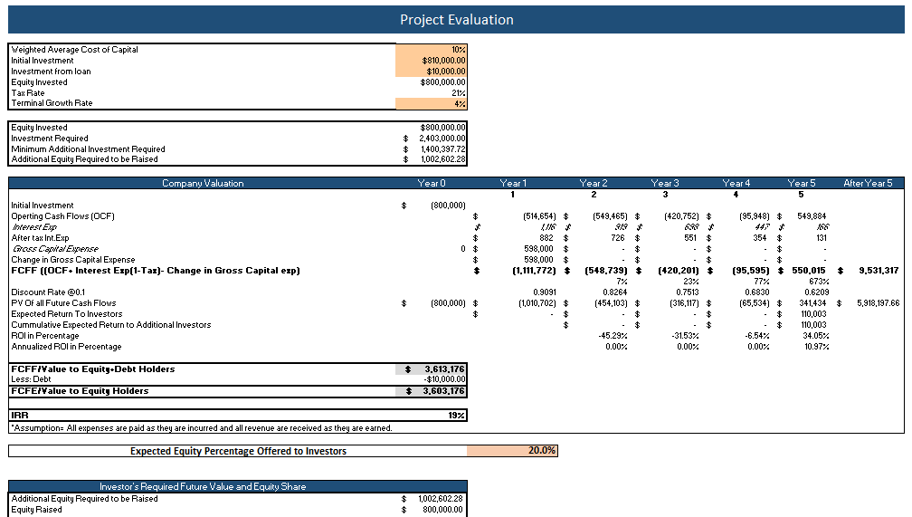 Personal Trainer Excel Financial Model project evaluation