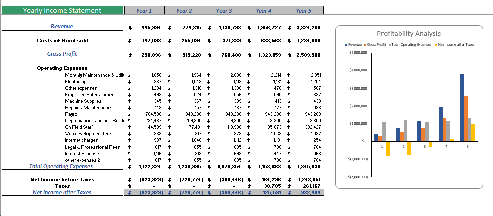 Sightseeing Bus Excel Financial Model YEarly Income Statement