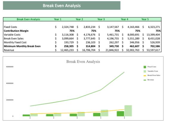 Vending Machine Excel Financial Model Template Break even
