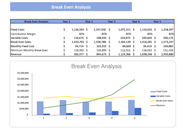 Weight Loss Excel Financial Model Template breakeven