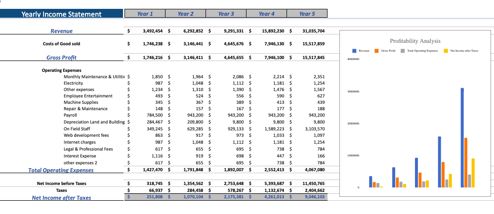 Book Subscription Excel Financial Model Template Yearly income statement